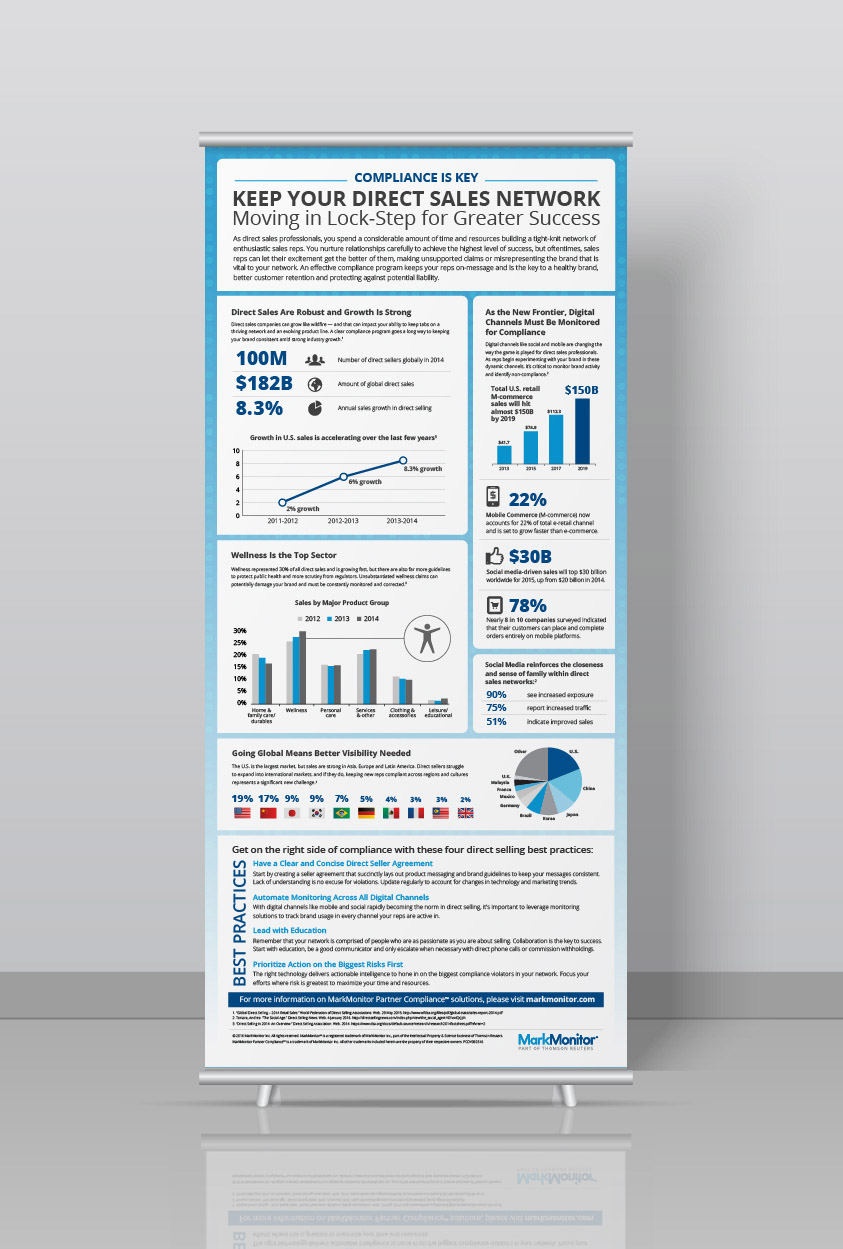 Markmonitor Poster Infographic